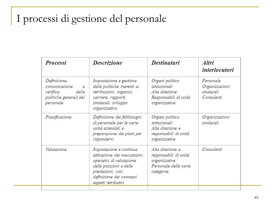 40 I processi di gestione del personale ProcessiDescrizioneDestinatariAltri interlocutori Definizione, comunicazione e verifica delle politiche genera