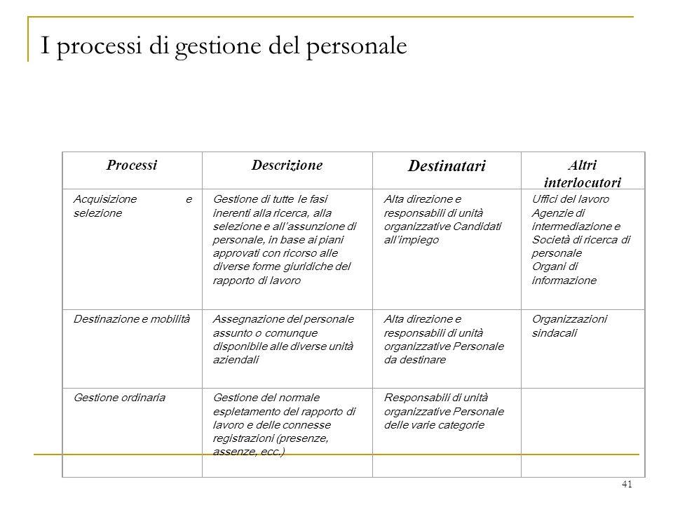 41 I processi di gestione del personale ProcessiDescrizione Destinatari Altri interlocutori Acquisizione e selezione Gestione di tutte le fasi inerent