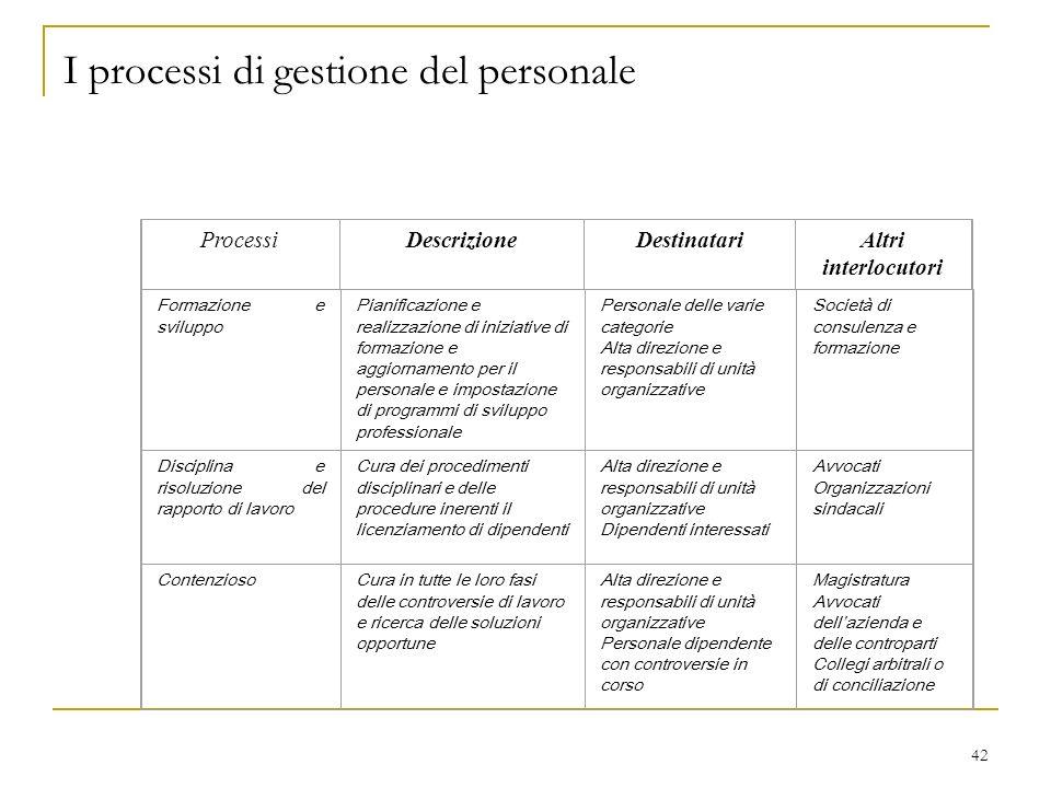 42 I processi di gestione del personale Formazione e sviluppo Pianificazione e realizzazione di iniziative di formazione e aggiornamento per il person
