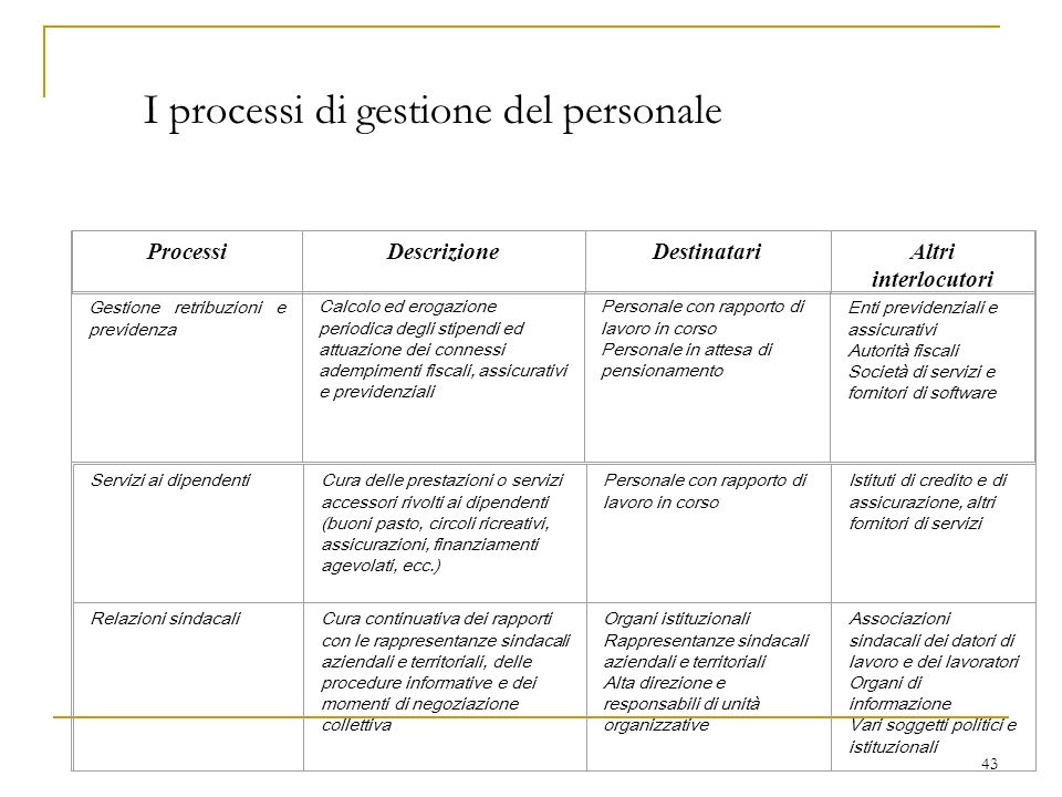 43 I processi di gestione del personale ProcessiDescrizioneDestinatariAltri interlocutori Gestione retribuzioni e previdenza Calcolo ed erogazione per