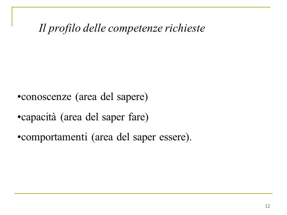 52 Il profilo delle competenze richieste conoscenze (area del sapere) capacità (area del saper fare) comportamenti (area del saper essere).