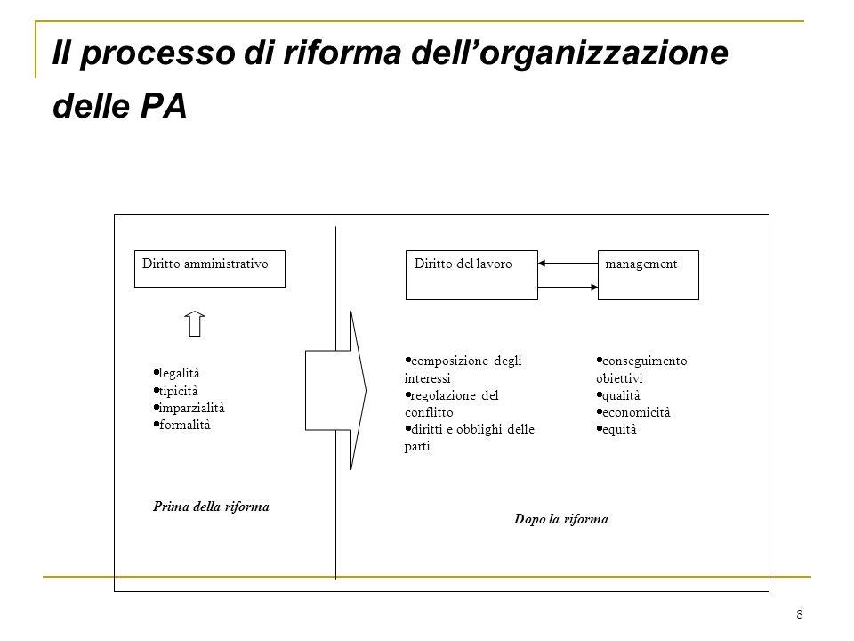 8 Il processo di riforma dellorganizzazione delle PA Diritto amministrativo legalità tipicità imparzialità formalità Diritto del lavoromanagement comp