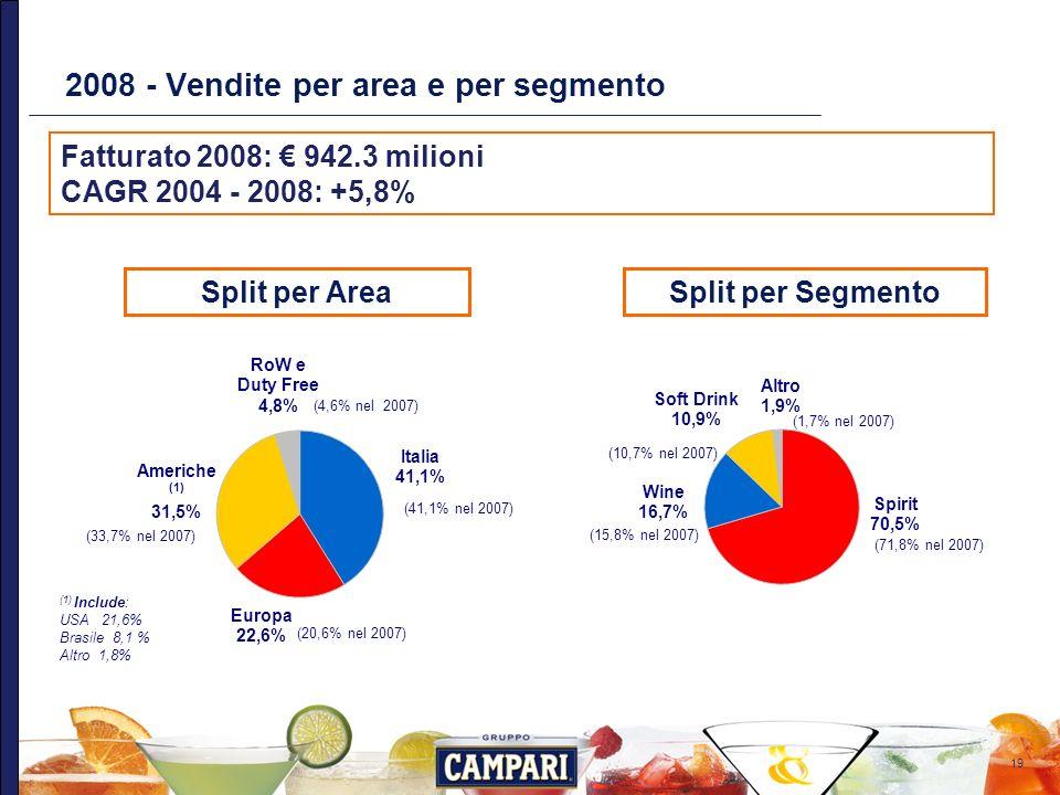 19 2008 - Vendite per area e per segmento Fatturato 2008: 942.3 milioni CAGR 2004 - 2008: +5,8% Split per AreaSplit per Segmento