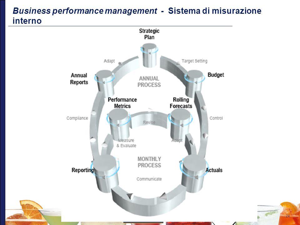 24 Business performance management - Sistema di misurazione interno