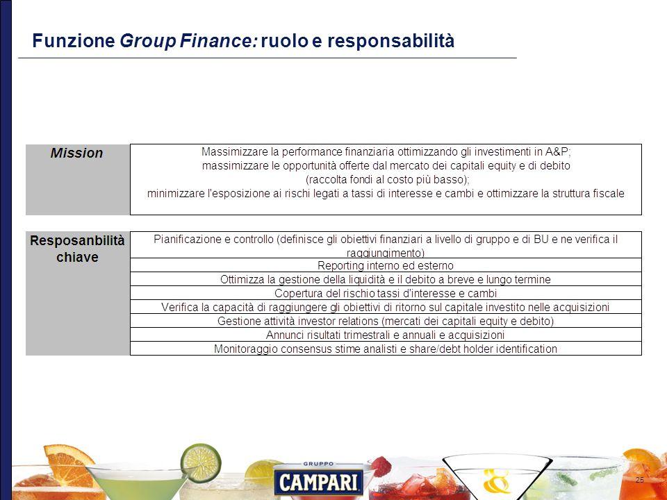 25 Funzione Group Finance: ruolo e responsabilità