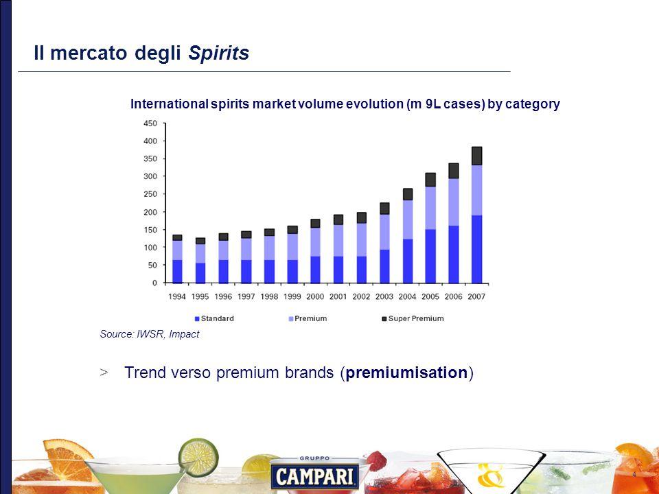 5 Mercato degli Spirits per categoria Volumi complessivi degli Spirits per categoria (2007)
