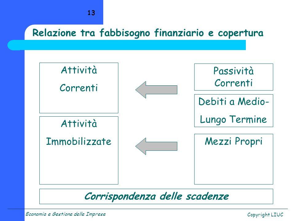 Economia e Gestione delle Imprese Copyright LIUC 13 Relazione tra fabbisogno finanziario e copertura Attività Correnti Attività Immobilizzate Passivit