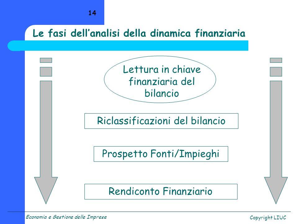 Economia e Gestione delle Imprese Copyright LIUC 14 Lettura in chiave finanziaria del bilancio Prospetto Fonti/Impieghi Riclassificazioni del bilancio