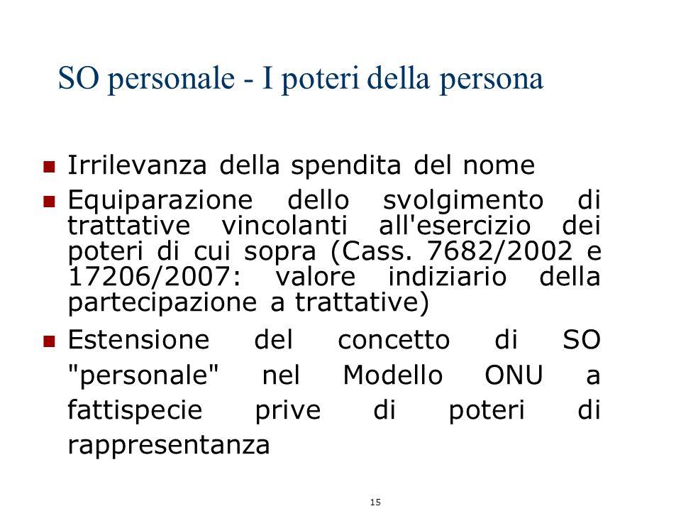 15 SO personale - I poteri della persona Irrilevanza della spendita del nome Equiparazione dello svolgimento di trattative vincolanti all'esercizio de