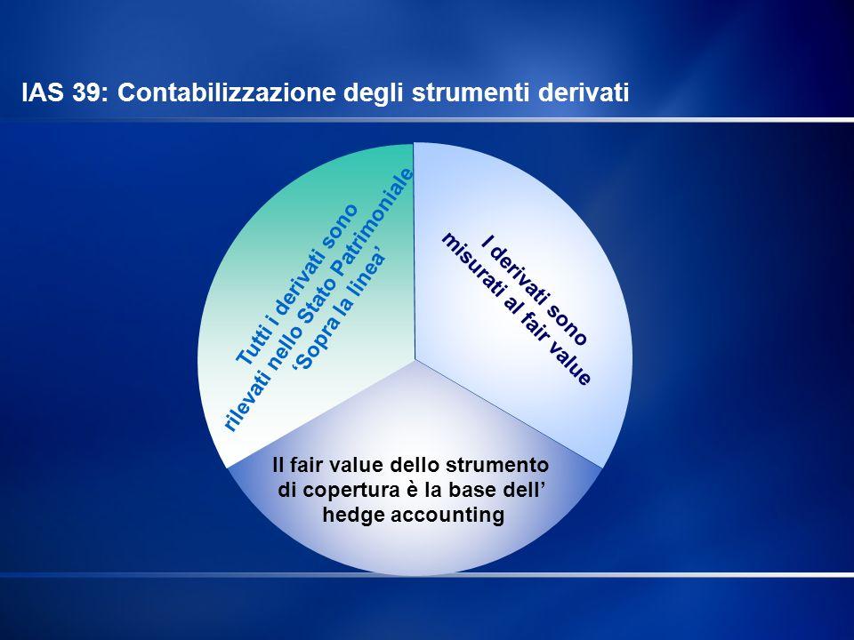 Tutti i derivati sono rilevati nello Stato Patrimoniale Sopra la linea I derivati sono misurati al fair value Il fair value dello strumento di copertu