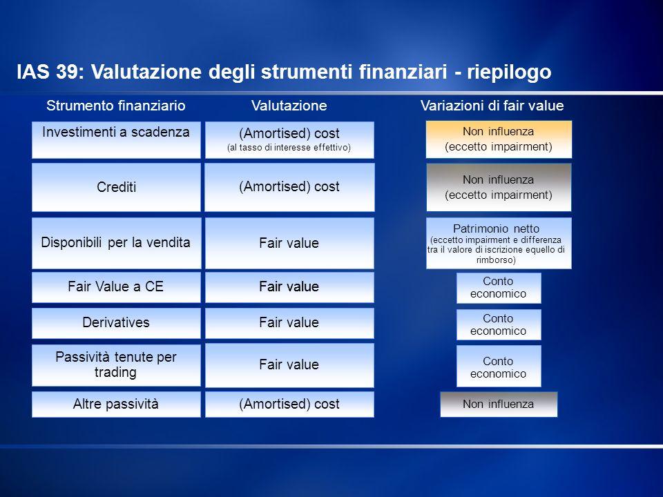 Strumento finanziarioValutazione Variazioni di fair value Non influenza (eccetto impairment) Patrimonio netto (eccetto impairment e differenza tra il
