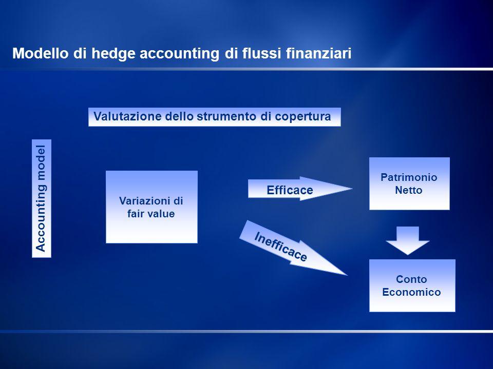 Accounting model Valutazione dello strumento di copertura Patrimonio Netto Efficace Conto Economico Inefficace Variazioni di fair value Modello di hed