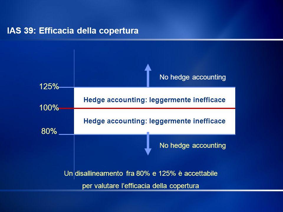 125% 100% 80% Hedge accounting: leggermente inefficace No hedge accounting Un disallineamento fra 80% e 125% è accettabile per valutare lefficacia del