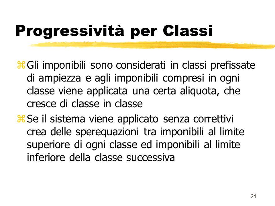 21 Progressività per Classi zGli imponibili sono considerati in classi prefissate di ampiezza e agli imponibili compresi in ogni classe viene applicat