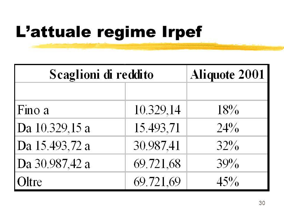 30 Lattuale regime Irpef
