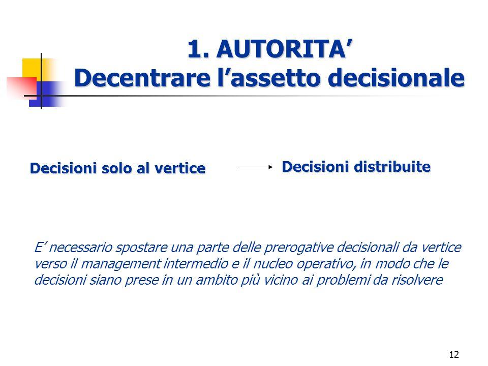 11 Allentare i confini verticali E necessario trovare il giusto bilanciamento tra controllo e allentamento, agendo su: 1. autorità 2. informazione 3.