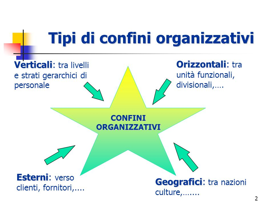 1 I confini organizzativi: interfunzionalità, integrazione, strutture snelle Anno Accademico 2006-2007