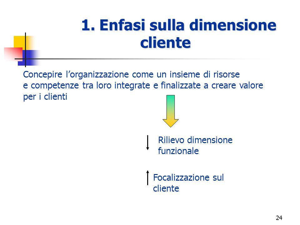 23 Linee di miglioramento per permeare i confini orizzontali z1. Enfasi sul rapporto con i clienti z2. Utilizzo esteso dei team z3. Aggregazioni e dis