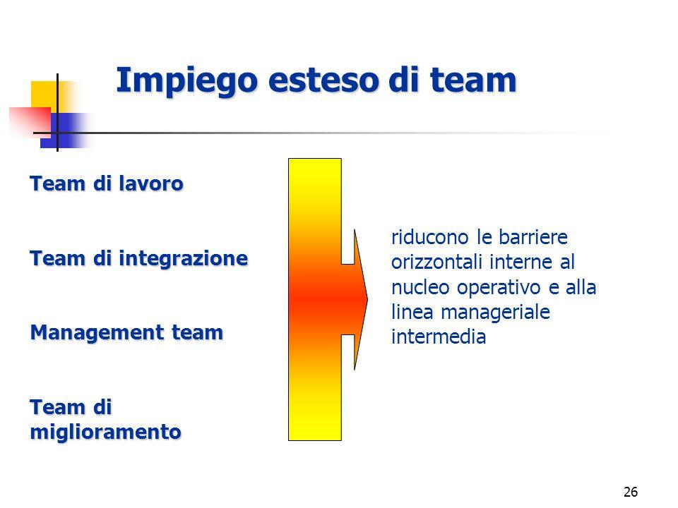 25 Emerge il ricorso a una gamma differenziata di team: §Team di lavoro, momenti operativi, nellambito dei processi di gestione caratteristica; §Team