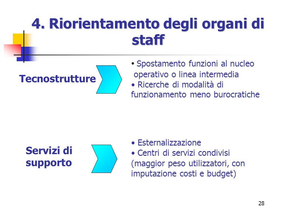 27 3. Aggregazioni e disaggregazioni frequenti di unità E necessario operare frequenti revisioni e ridefinizioni della struttura organizzativa per qua