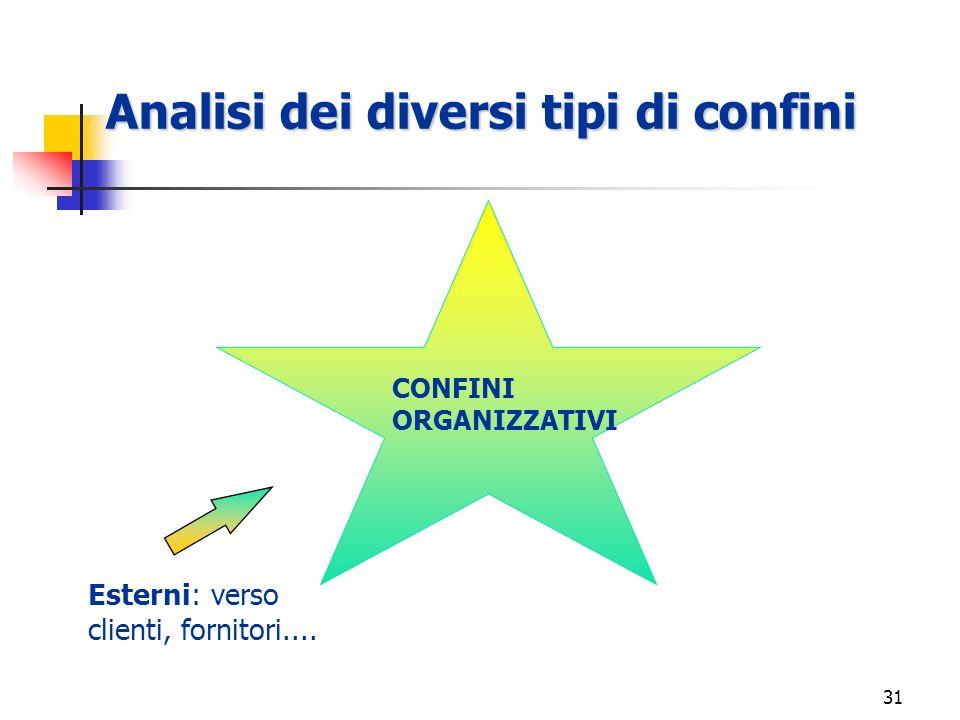 30 5. Apprendimento organizzativo - Lapprendimento è favorito da forme sistematiche di dialogo tra culture disciplinari diverse e dagli stimoli proven