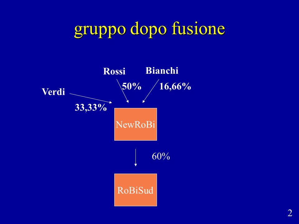gruppo dopo fusione 60% NewRoBi RoBiSud 2 Rossi Bianchi Verdi 33,33% 50%16,66%