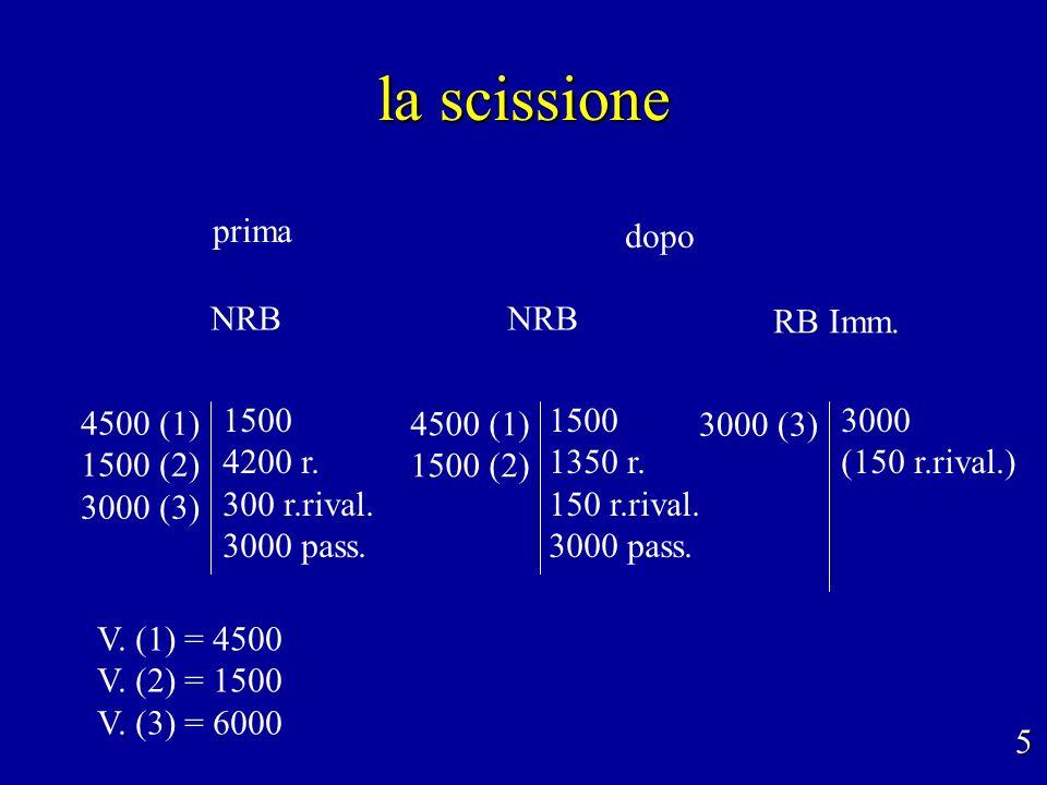 la scissione NRB 5 prima dopo 3000 (3) 3000 (150 r.rival.) 4500 (1) 1500 (2) 3000 (3) 1500 4200 r. 300 r.rival. 3000 pass. V. (1) = 4500 V. (2) = 1500