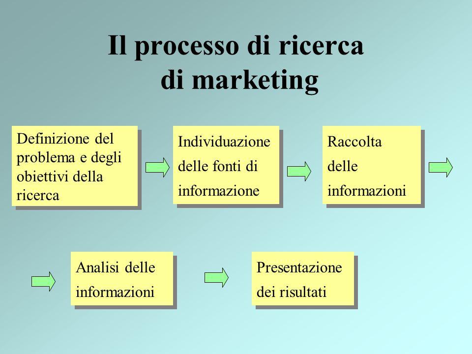 Il processo di ricerca di marketing Definizione del problema e degli obiettivi della ricerca Individuazione delle fonti di informazione Raccolta delle