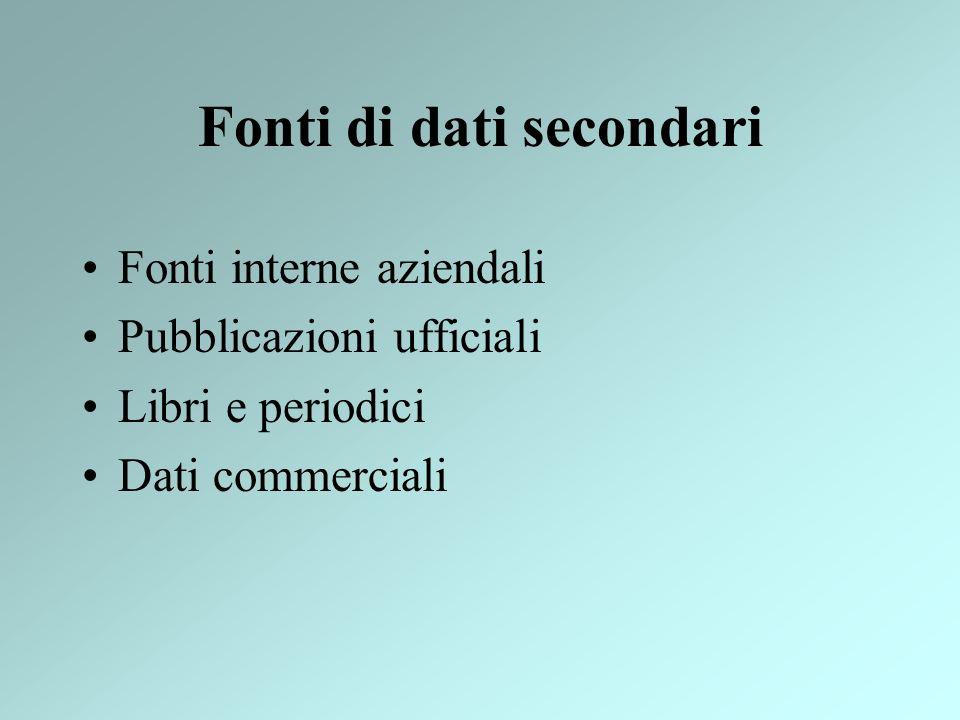 Fonti di dati secondari Fonti interne aziendali Pubblicazioni ufficiali Libri e periodici Dati commerciali