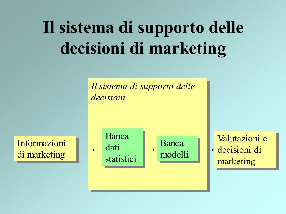 Il sistema di supporto delle decisioni di marketing Informazioni di marketing Valutazioni e decisioni di marketing Il sistema di supporto delle decisi