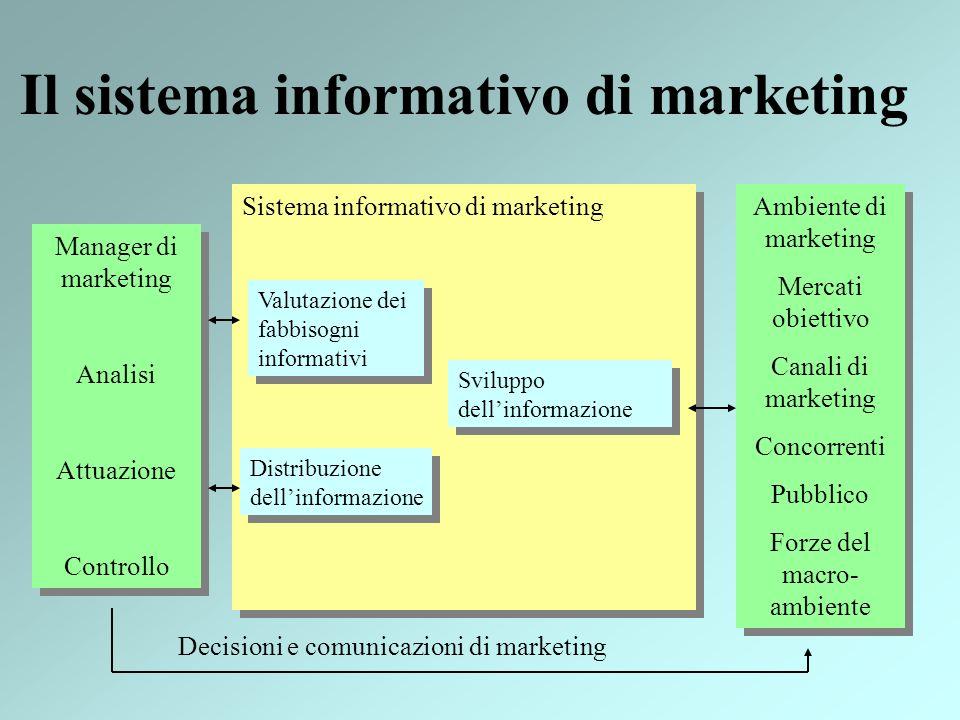 Sistema informativo di marketing Il sistema informativo di marketing Manager di marketing Analisi Attuazione Controllo Manager di marketing Analisi At