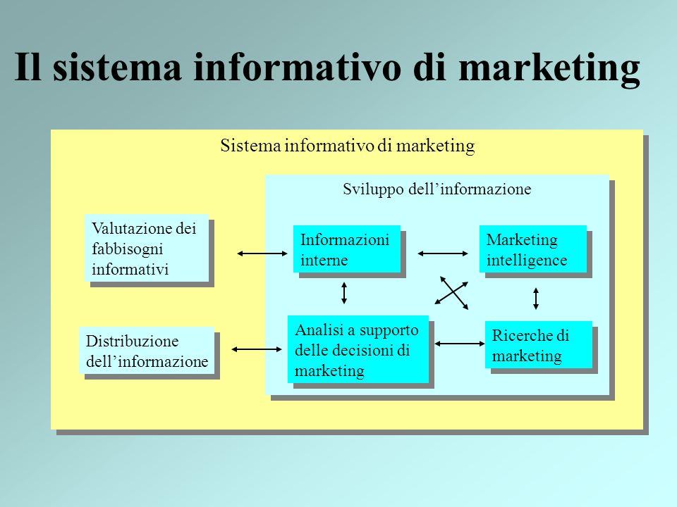 Sistema informativo di marketing Il sistema informativo di marketing Sviluppo dellinformazione Valutazione dei fabbisogni informativi Distribuzione de