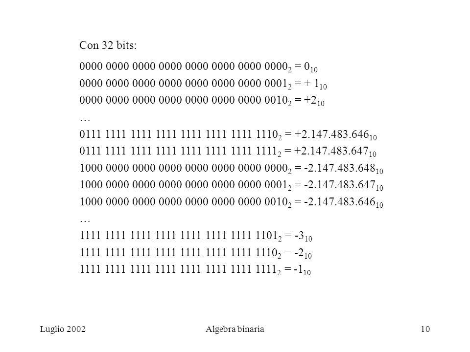 Luglio 2002Algebra binaria10 Con 32 bits: 0000 0000 0000 0000 0000 0000 0000 0000 2 = 0 10 0000 0000 0000 0000 0000 0000 0000 0001 2 = + 1 10 0000 0000 0000 0000 0000 0000 0000 0010 2 = +2 10 … 0111 1111 1111 1111 1111 1111 1111 1110 2 = +2.147.483.646 10 0111 1111 1111 1111 1111 1111 1111 1111 2 = +2.147.483.647 10 1000 0000 0000 0000 0000 0000 0000 0000 2 = -2.147.483.648 10 1000 0000 0000 0000 0000 0000 0000 0001 2 = -2.147.483.647 10 1000 0000 0000 0000 0000 0000 0000 0010 2 = -2.147.483.646 10 … 1111 1111 1111 1111 1111 1111 1111 1101 2 = -3 10 1111 1111 1111 1111 1111 1111 1111 1110 2 = -2 10 1111 1111 1111 1111 1111 1111 1111 1111 2 = -1 10