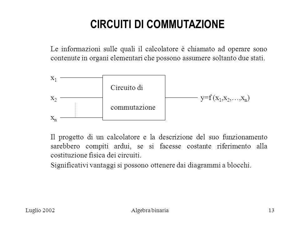 Luglio 2002Algebra binaria13 CIRCUITI DI COMMUTAZIONE Le informazioni sulle quali il calcolatore è chiamato ad operare sono contenute in organi elementari che possono assumere soltanto due stati.