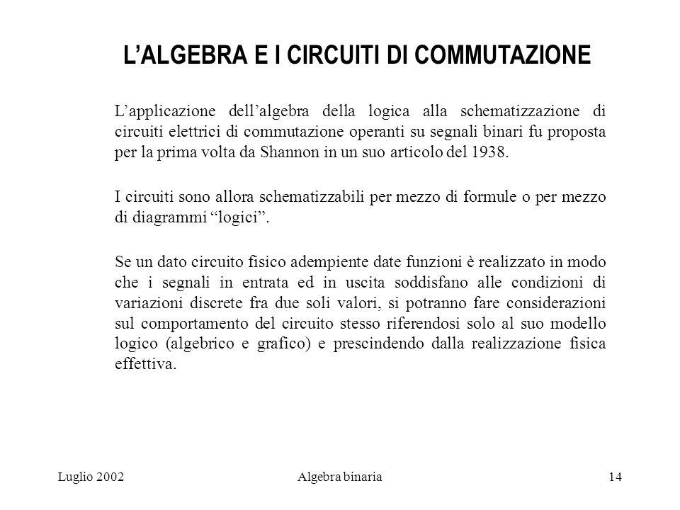 Luglio 2002Algebra binaria14 LALGEBRA E I CIRCUITI DI COMMUTAZIONE Lapplicazione dellalgebra della logica alla schematizzazione di circuiti elettrici