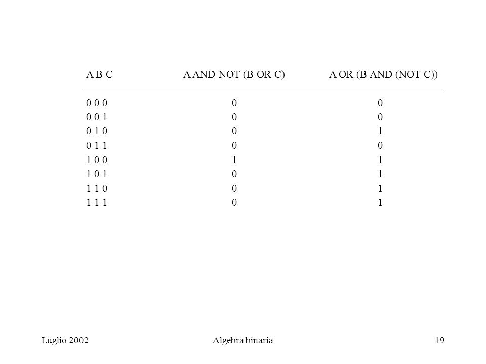 Luglio 2002Algebra binaria19 A B CA AND NOT (B OR C)A OR (B AND (NOT C)) 0 0 000 0 0 100 0 1 001 0 1 100 1 0 011 1 0 101 1 1 001 1 1 101
