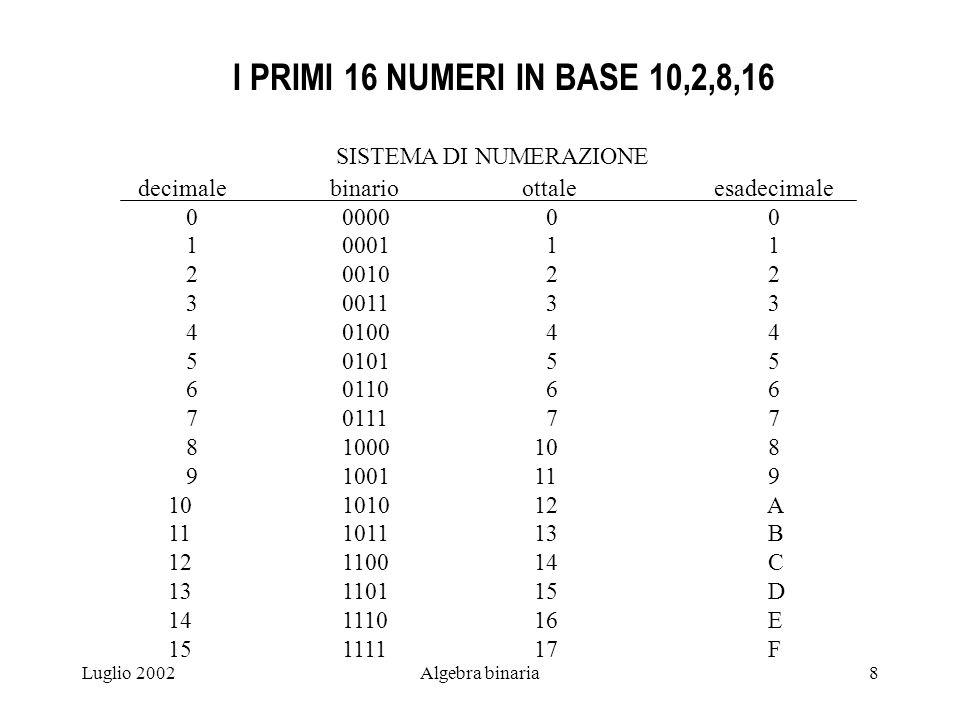 Luglio 2002Algebra binaria8 I PRIMI 16 NUMERI IN BASE 10,2,8,16 SISTEMA DI NUMERAZIONE decimalebinarioottaleesadecimale 0 0000 0 0 1 0001 1 1 2 0010 2 2 3 0011 3 3 4 0100 4 4 5 0101 5 5 6 0110 6 6 7 0111 7 7 8 1000 10 8 9 1001 11 9 10 1010 12 A 11 1011 13 B 12 1100 14 C 13 1101 15 D 14 1110 16 E 15 1111 17 F