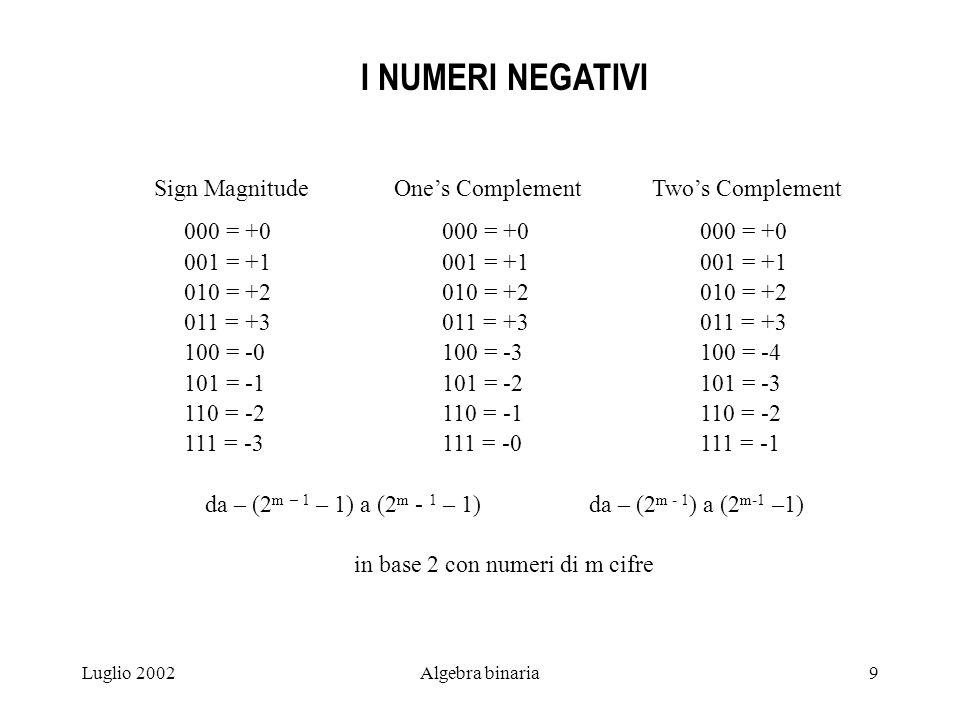Luglio 2002Algebra binaria9 I NUMERI NEGATIVI Sign Magnitude Ones Complement Twos Complement 000 = +0000 = +0 000 = +0 001 = +1001 = +1 001 = +1 010 =