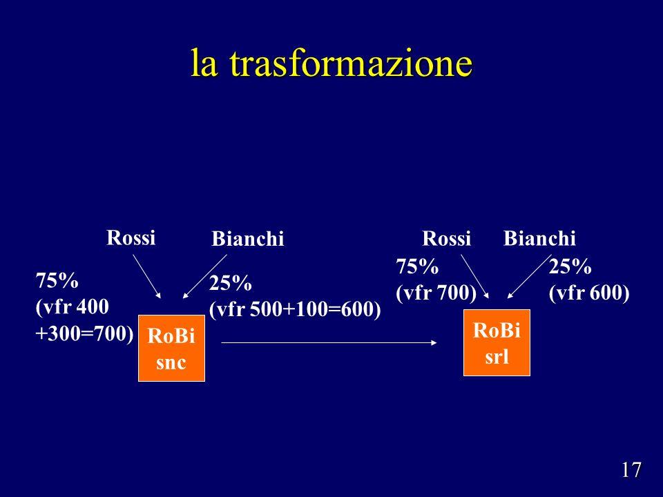 la trasformazione Rossi RoBi snc Bianchi 75% (vfr 400 +300=700) 25% (vfr 500+100=600) RoBi srl Rossi Bianchi 75% (vfr 700) 25% (vfr 600) 17