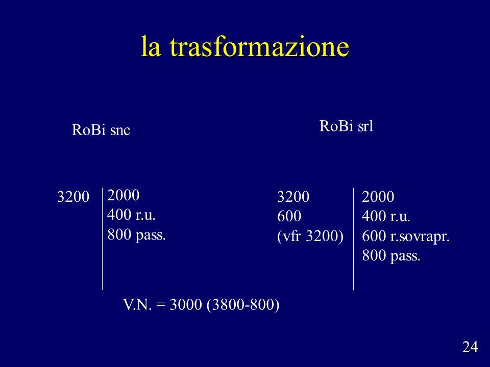la trasformazione 2000 400 r.u. 800 pass. RoBi snc V.N.
