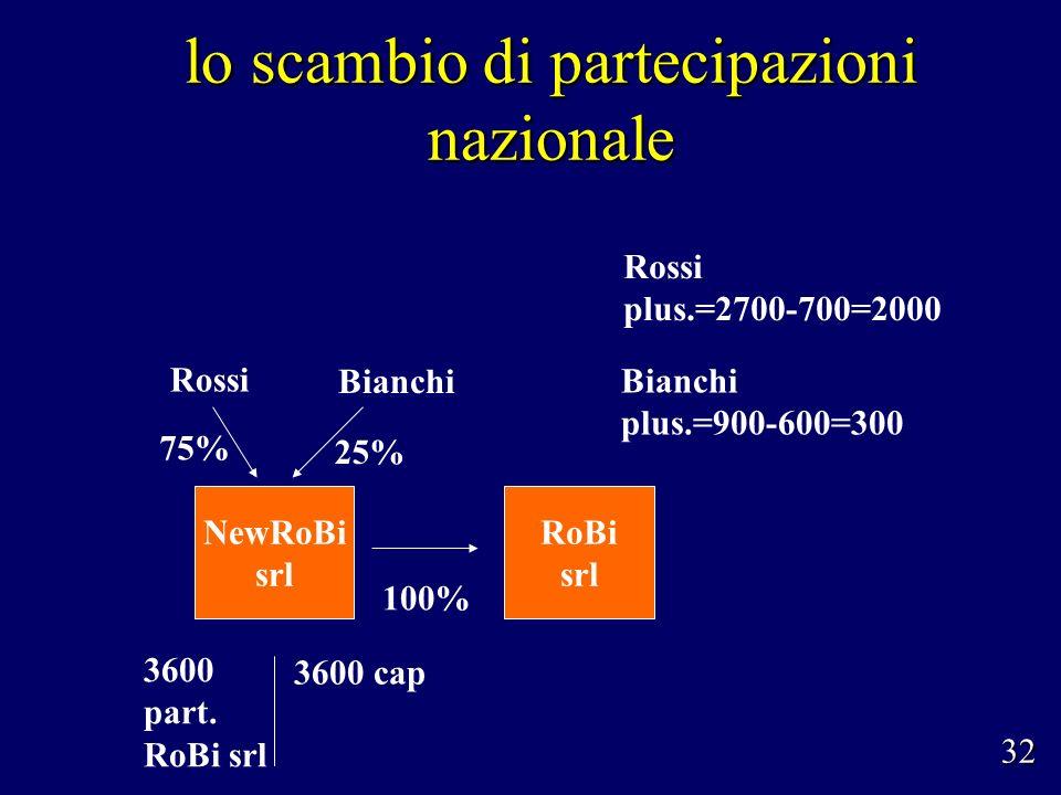lo scambio di partecipazioni nazionale Rossi Bianchi 75% 25% NewRoBi srl 100% RoBi srl Rossi plus.=2700-700=2000 3600 part.