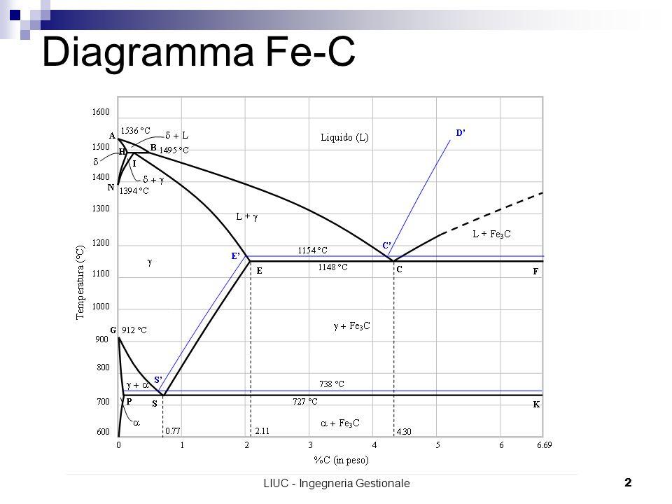 LIUC - Ingegneria Gestionale2 Diagramma Fe-C