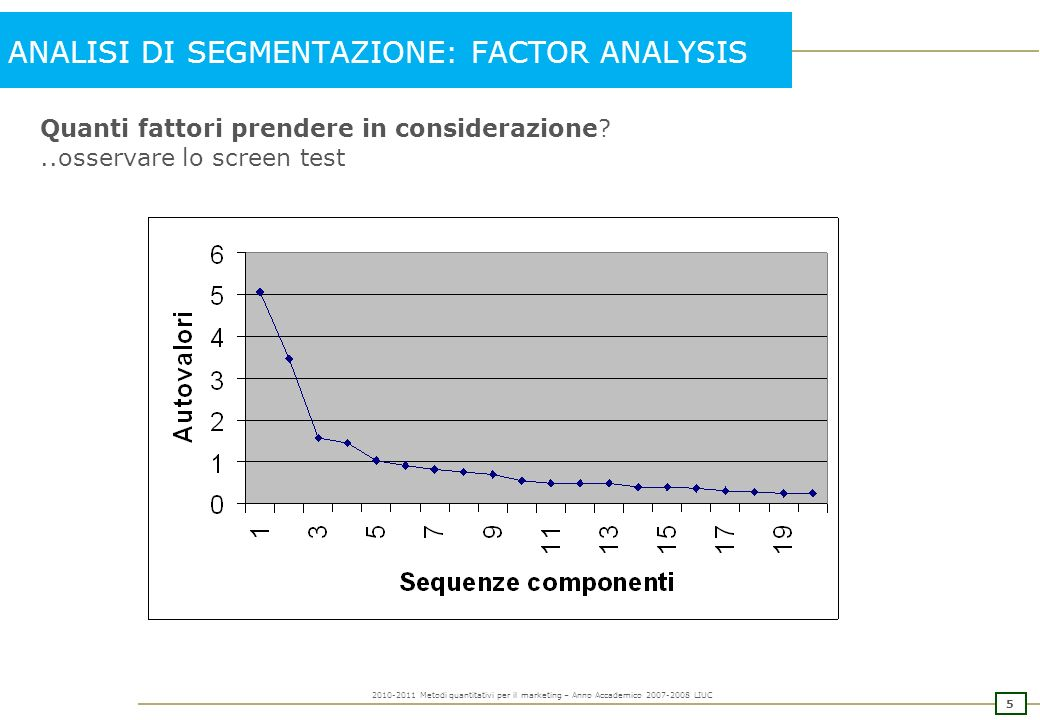 4 2010-2011 Metodi quantitativi per il marketing – Anno Accademico 2007-2008 LIUC ANALISI DI SEGMENTAZIONE: FACTOR ANALYSIS Varianza totale spiegata.