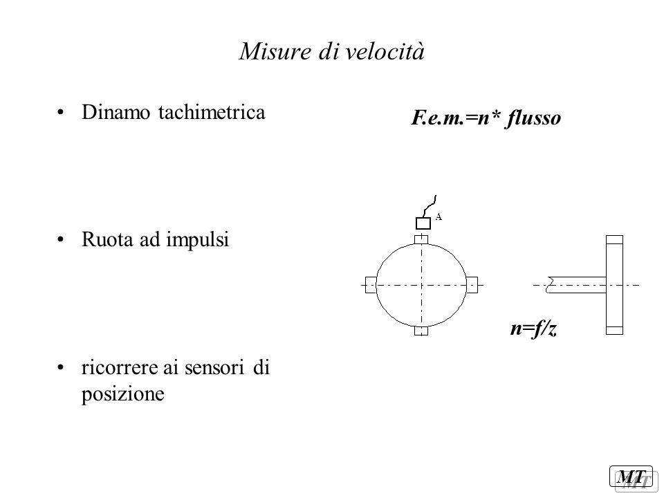 MT Misure di velocità Dinamo tachimetrica Ruota ad impulsi ricorrere ai sensori di posizione F.e.m.=n* flusso n=f/z