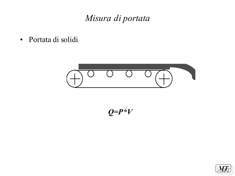 MT Misura di portata Portata di solidi Q=P*V