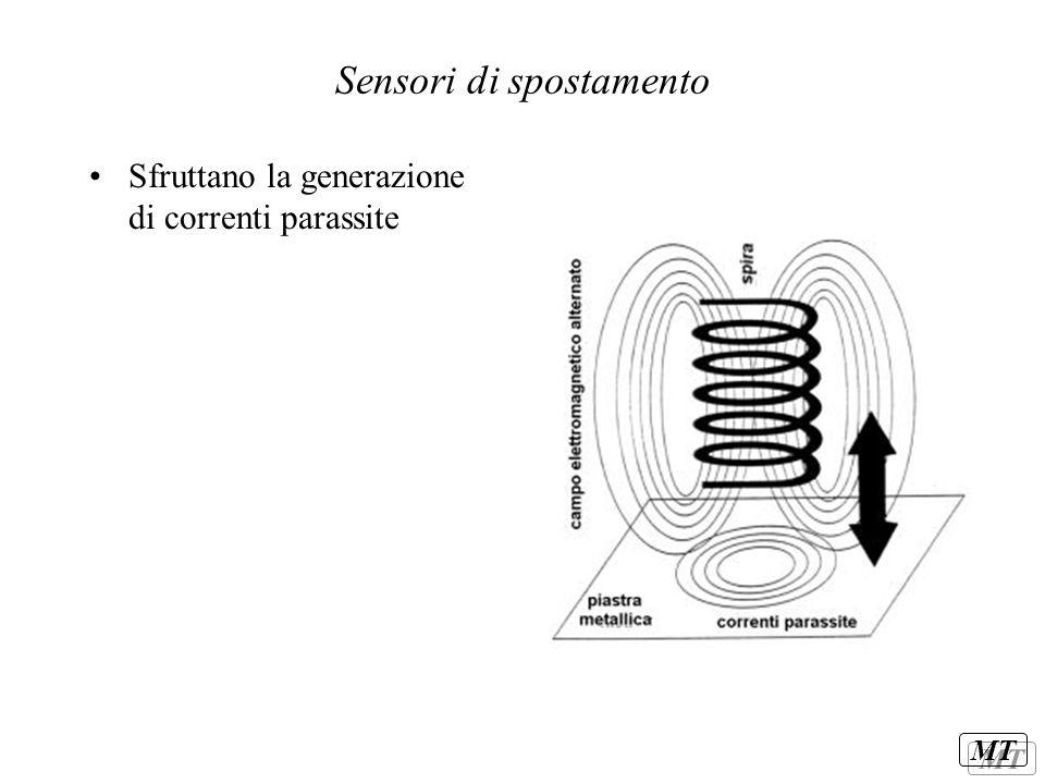 MT Sensori di spostamento Sfruttano la generazione di correnti parassite