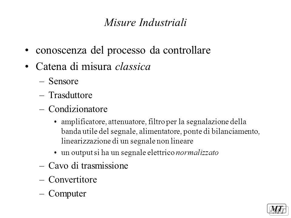 MT Misure Industriali conoscenza del processo da controllare Catena di misura classica –Sensore –Trasduttore –Condizionatore amplificatore, attenuator