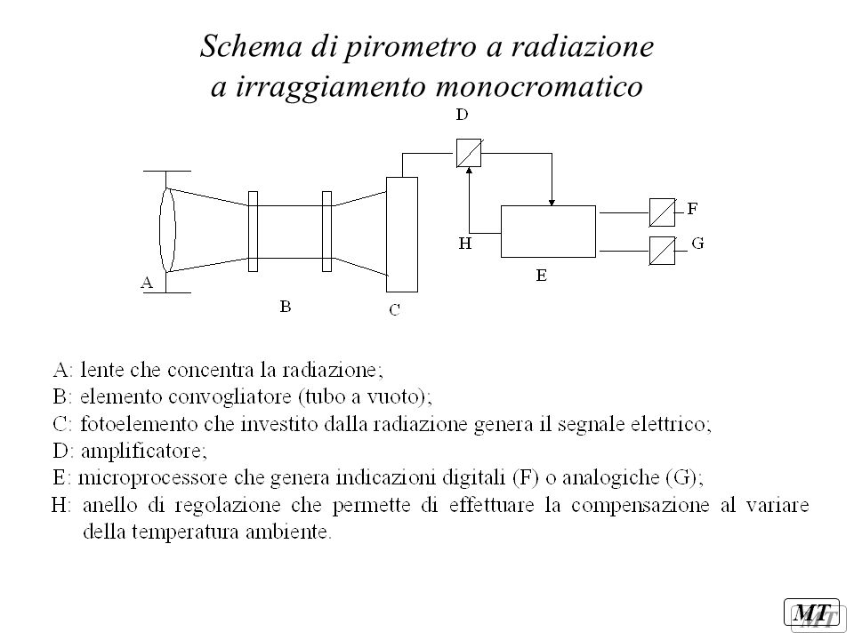 MT Schema di pirometro a radiazione a irraggiamento monocromatico