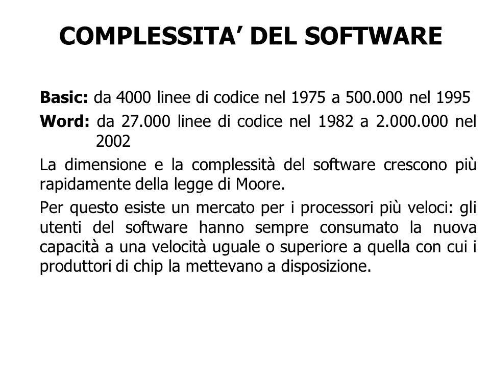 COMPLESSITA DEL SOFTWARE Basic: da 4000 linee di codice nel 1975 a 500.000 nel 1995 Word: da 27.000 linee di codice nel 1982 a 2.000.000 nel 2002 La d