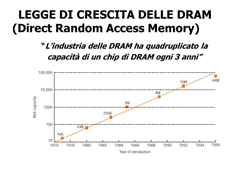 LEGGE DI CRESCITA DELLE DRAM (Direct Random Access Memory) Lindustria delle DRAM ha quadruplicato la capacità di un chip di DRAM ogni 3 anni